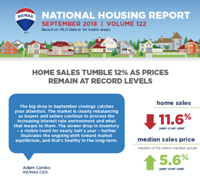 September 2018 RE/MAX National Housing Report: 3 Things to Know