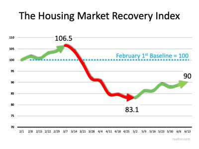Realtor.com® Launches Weekly Housing Recovery Index Data shows housing recovery remains strong despite social unrest