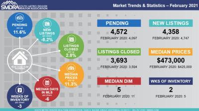Market Statistics February 2021