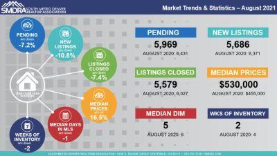Metro Denver Market Statistics August 2021
