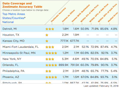 Are you still using Zesitmates from Zillow?  Check this out!