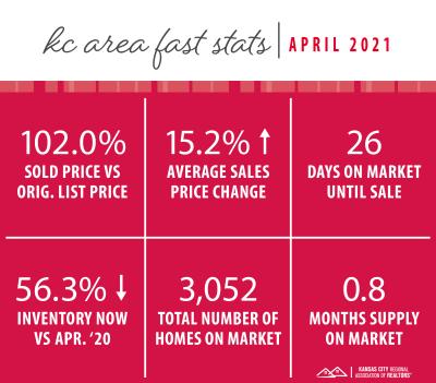APRIL 2021 Kansas City Market Update