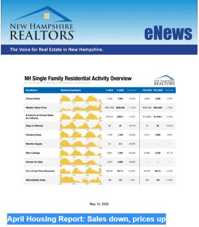 April Housing Report: Sales down, prices up