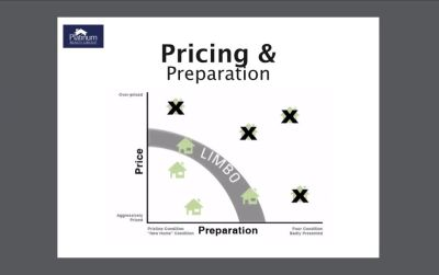 Pricing Your Home to Sell!
