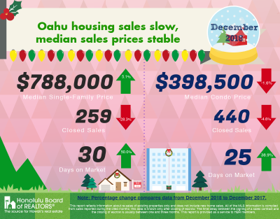 December 2018 Market Stats for Oahu
