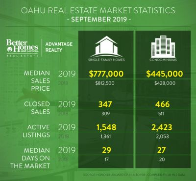 September Market update from the 'Best Dang Realtor!'
