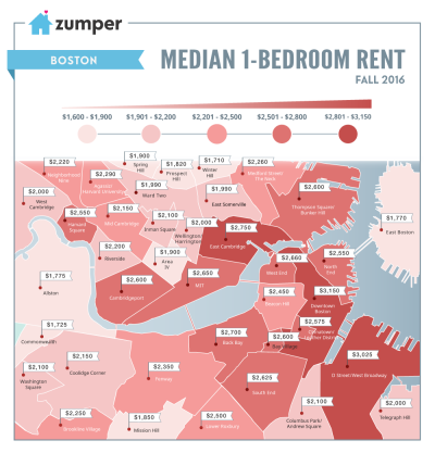 Boston Rent Prices This Fall
