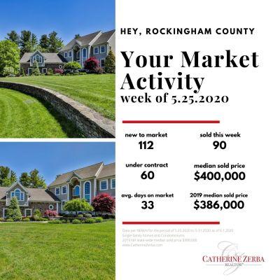 Rockingham RE Market Activity, week of 5/25