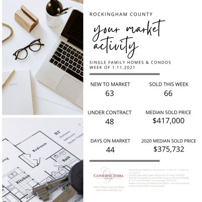 What's Happening in the Southern NH Real Estate Market?