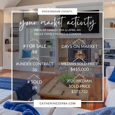 Median sold price of a home up 17.42% …Your Weekly Rockingham County Real Estate Market Update!