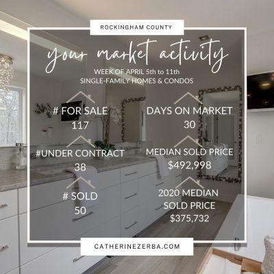 Weekly Real Estate Market Update,  Median Sold Price Up 23.78%!