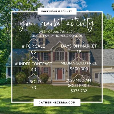 Compared to 2020, the median sold price of a home was up 33.07% last week!