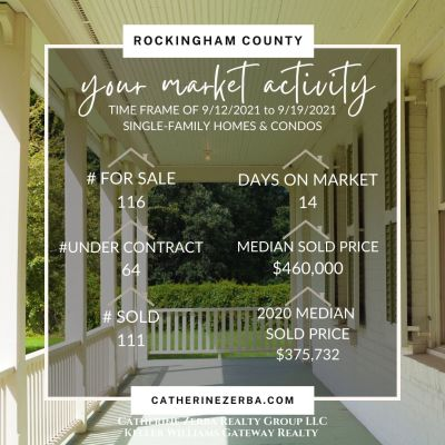 Southern NH, Real Estate Update; Homes sold 8.24% above median list-to-sold price