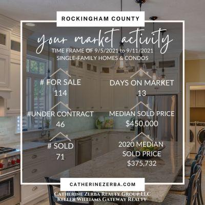 Southern NH Real Estate Market Weekly Update!