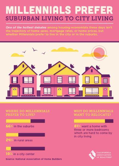 Millennials Prefer Suburban Living