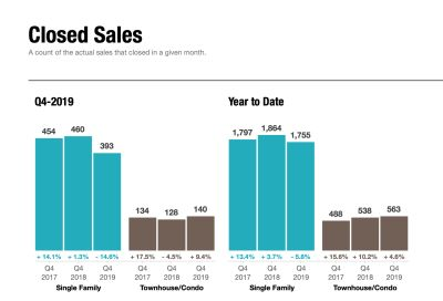 Closed Sales Statistics – Q4 2019
