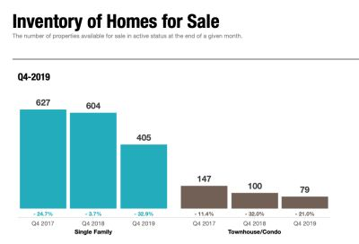 Inventory of Homes falls 32.9%