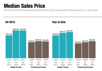 Median Sales Price Increases in 2019