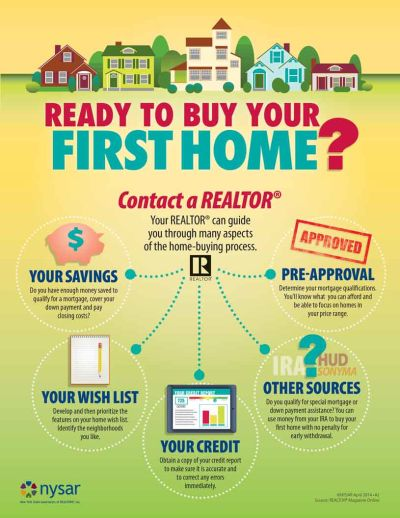Ready to Buy your 1st Home?!