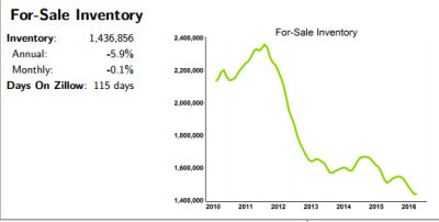 """The good & bad about """"Lack of Home Inventory"""""""
