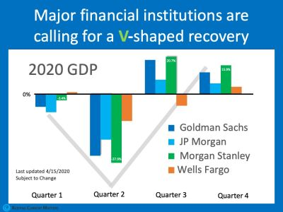 Will This Economic Crisis Have a V, U or L Shaped Recovery?
