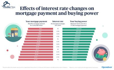 The impact of interest rates on home ownership
