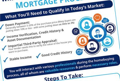 The Mortgage Process: What You Need to Know