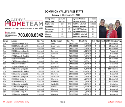 Dominion Valley Country Club 2019 Annual Home Sales