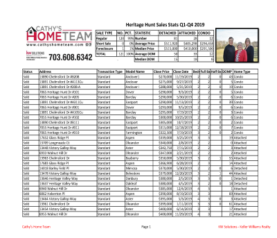 Heritage Hunt Annual Home Sales Stats for 2019