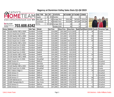Regency at Dominion Valley 2019 Home Sale Statistics