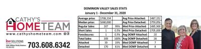 Dominion Valley Country Club 2020 Annual Sales