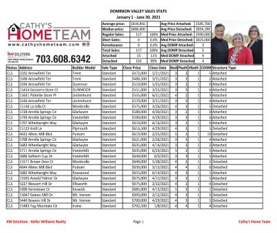 Dominion Valley Country Club Bi-Annual 2021 Home Sale Stats
