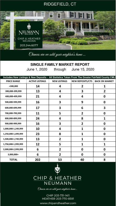 Market Update For 6/1-6/15