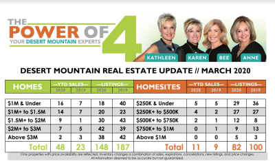 March 2020 Desert Mountain Real Estate Report
