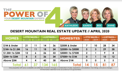 April 2020 Desert Mountain Real Estate Report