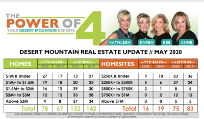 May 2020 Desert Mountain Real Estate Report