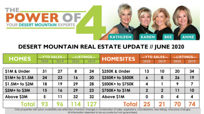 June 2020 Desert Mountain Real Estate Report