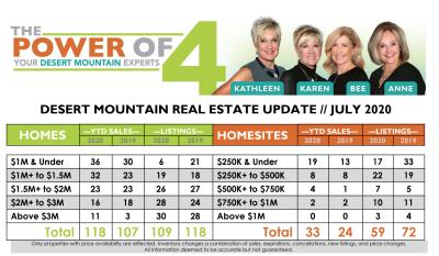 July 2020 Desert Mountain Real Estate Report