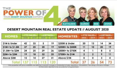 August 2020 Desert Mountain Real Estate Report