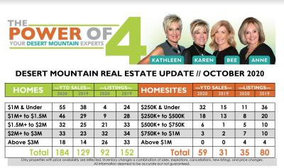 October 2020 Desert Mountain Real Estate Report