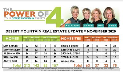 November 2020 Desert Mountain Real Estate Report