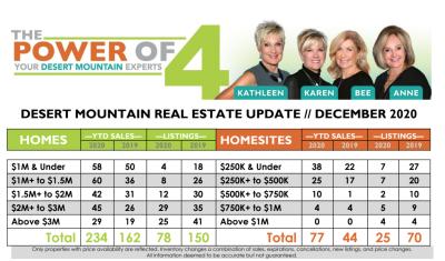 December 2020 Desert Mountain Real Estate Report