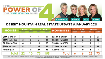 January 2021 Desert Mountain Real Estate Report