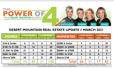 March 2021 Desert Mountain Real Estate Report