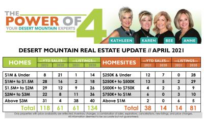April 2021 Desert Mountain Real Estate Report