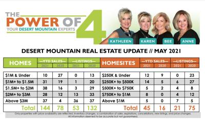 May 2021 Desert Mountain Real Estate Report