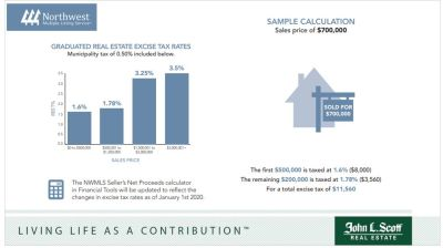 New Changes to Washington State Excise (Sales) Tax When Selling Real Property