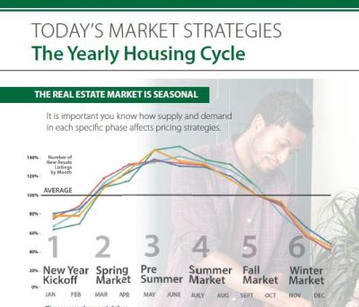 Whatcom County Real Estate Market Update and the Changing of the Seasons