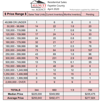Fayette County's Residential Sales for April 2020