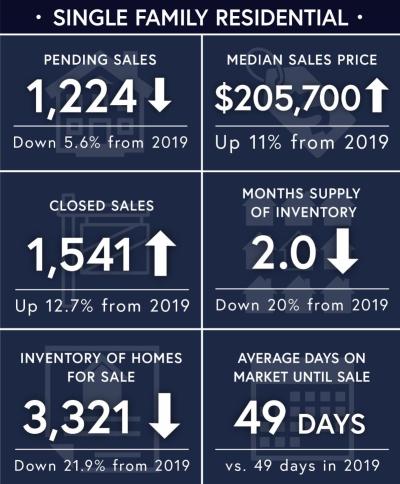 Market Update – January